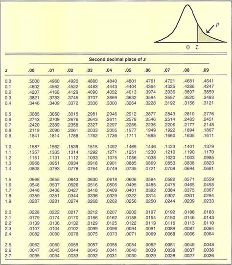 Z Score Tables by Calculate Z Score Table Negative Quotes