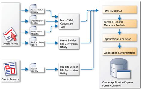 run web layout oracle reports converting your oracle forms applications to application