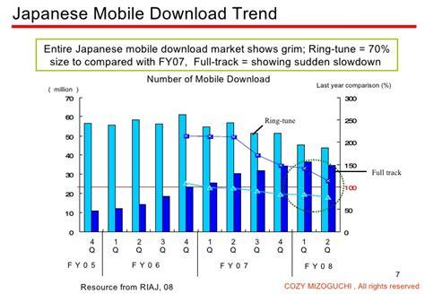 Seven Major Jewelry Market Trends by Major Trend In Japanese Market