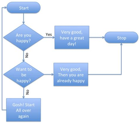 easy way to make flow chart basic flowcharts in microsoft office for mac mac tutorials