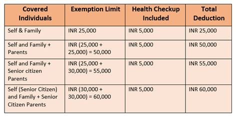 medical insurance under section 80d health insurance tax benefits deduction under section 80d