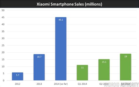 xiaomi sale xiaomi is now the world s 3rd largest smartphone manufacturer