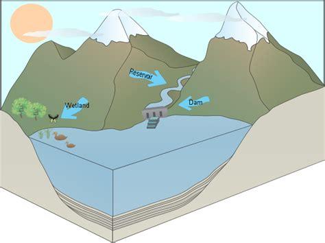 dam diagram angela s dam reservoir and wetland usaus h2o