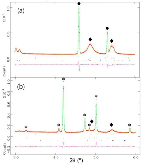 ye elimite hydration crystals special issue advances in synchrotron