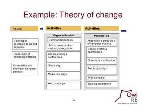 Theory Of Change Template evaluating communication programmes products and