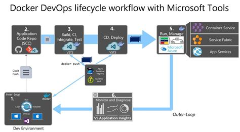 devops workflow containerized docker application lifecycle with microsoft