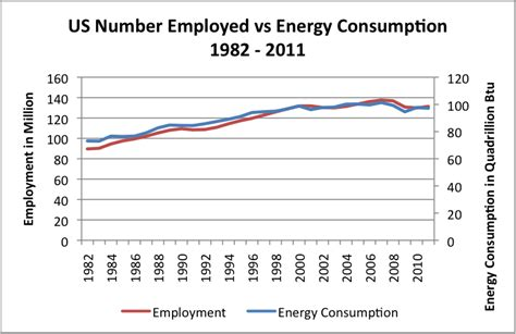 pattern energy employment the close tie between energy consumption employment and