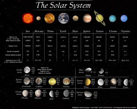 8 Facts On The Solar System by Facts About The Planets In Our Solar System Science