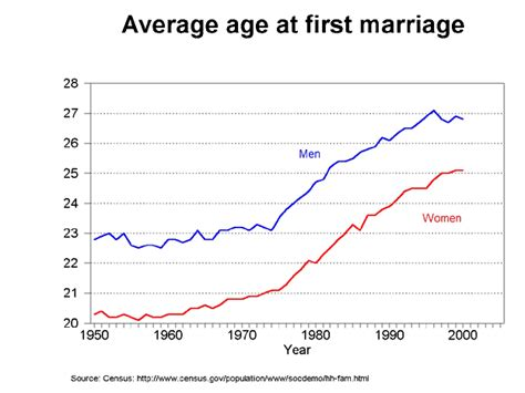marriage and divorce rates graph age at marriage trends