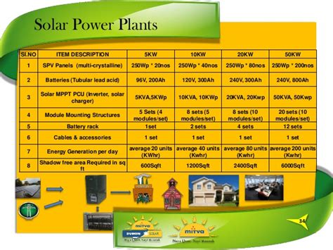 solar system home price india 5kva solar power system price india