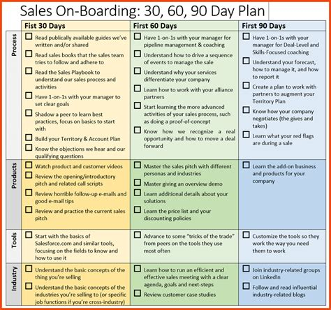30 60 90 day plan template 30 60 90 on boarding plan png