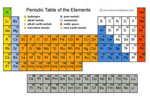 theperiodicstable explanation of the periodic table