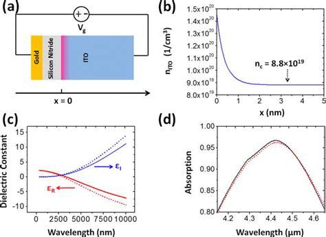 tantalum oxide capacitor capacitor semiconductor layer 28 images patent us6734480 semiconductor capacitors tantalum