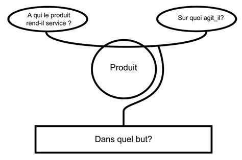 comment faire un bon diagramme pieuvre lexique robot suiveur de lignes