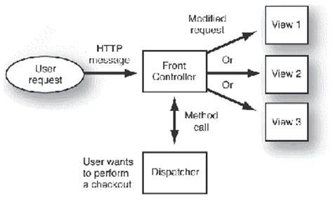 design pattern dispatcher 3 c h a p t e r