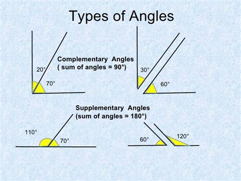 supplementary lines parallel lines related angles 1 na