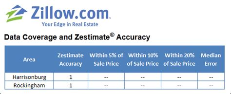 don t rely on zillow zestimates for an estimate of your