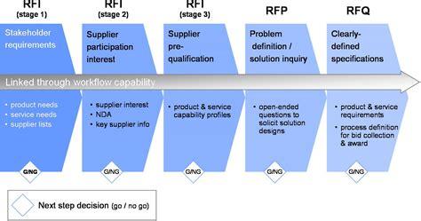 rfp process template e rfx supplier management esourcingwiki