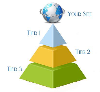 membuat link whel cara membuat backlink berkualitas dengan metode pyramid