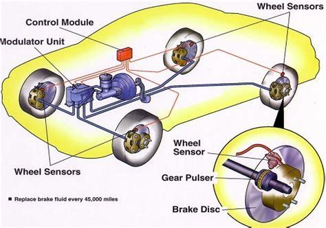 Rem Abs Mobil Mengenal Cara Kerja Rem Abs Mobil Zona Mobil Suzuki