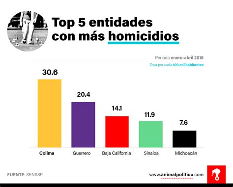 porcentaje de deduccion de cuatro por mil 2015 violencia en m 233 xico bate r 233 cord en abril 56 asesinatos