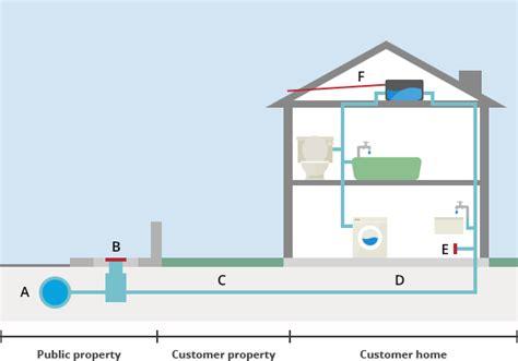 plumbing supply house typical house plumbing layout plumbing contractor
