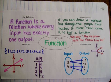 Math Models Worksheet 4 1 Relations And Functions Answers by Math Algebra 1 Introduction To Relations And