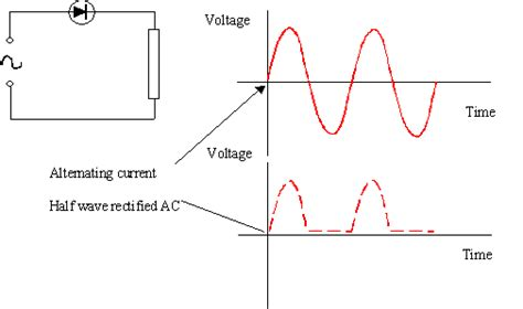 half rectifier diode edumission physics form five chapter 4 half and wave rectification