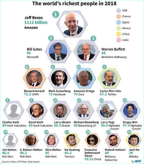 top 10 richest in the world 2018 billionaire list record 2 208 billionaires so rich they complained about so much money
