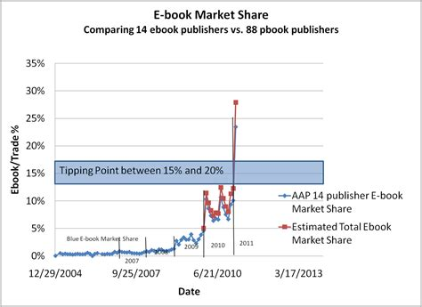 ebook format market share e book comments january 2011 ebook sales