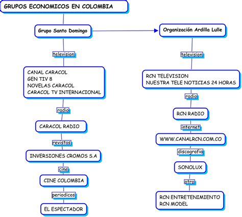 cuantas cadenas productivas hay en colombia cadena productiva del peri 243 dico mapas conceptuales