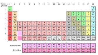 Periodic Table And Period by Periodic Table Of Elements Harmonia Philosophica