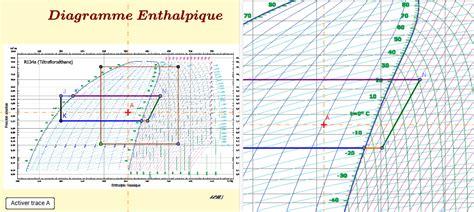 diagramme enthalpique machine frigorifique diagramme enthalpique de machines frigorifiques geogebra