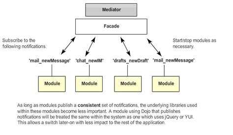 module pattern javascript this keyword patterns for large scale javascript application architecture