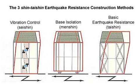 earthquake resistant building design earthquake building codes in japan japan property central
