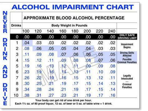 calculator level 44 bac chart calculator serving it right alcohol effects