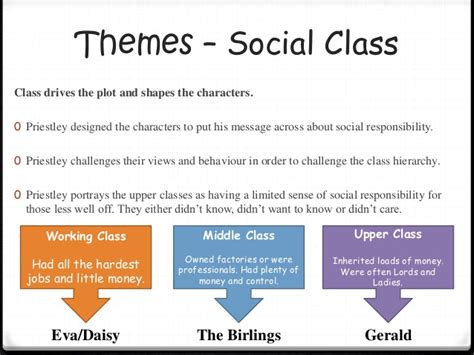 themes in an inspector calls with quotes an inspector calls revision