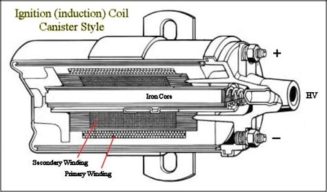 operation of induction coil in a car ignition system operation of induction coil in a car ignition system 28 images combustion engines ppt