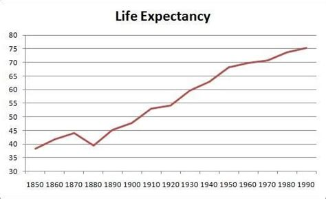 do human life span vary directly proportional to
