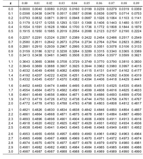 tavole statistiche z esercizi statistica calcolo delle probabilit 224 yahoo answers