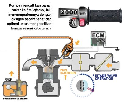 Pompa Injeksi Beat Injeksi Honda Pgm Fi Machrus Maknyus