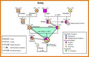 7 genogram example itinerary template sample