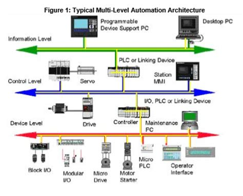 Rockwell Automation   Automation Techniques