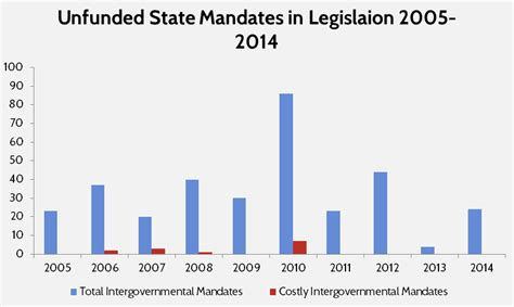 exles of unfunded mandates in how to think about modern media mergers research