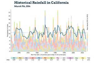 Rainfall Totals Year To Date Average Rainfall In 2014 California Hairstyles