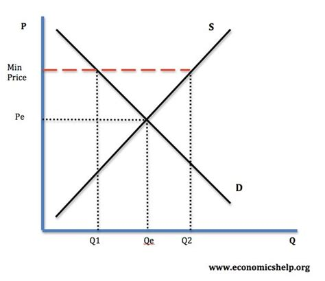 price setter definition economics government price controls economics help