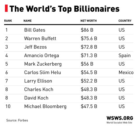 wealth of world s billionaires soars amid stock market surge world socialist web site