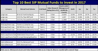 What Is Popular In 2017 by Top 10 Best Sip Mutual Funds To Invest In 2017