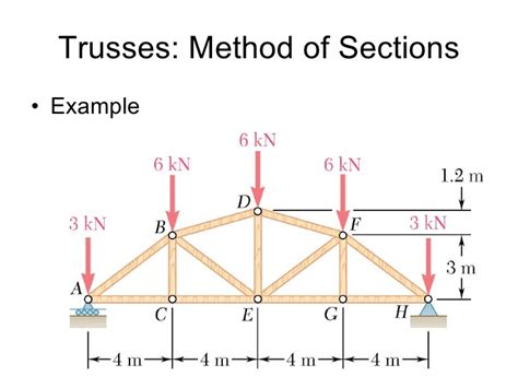 trusses method of sections trusses frame machines analysis