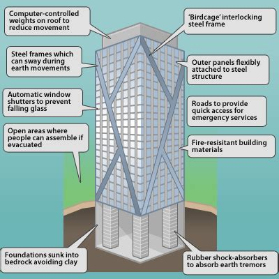 earthquake resistant buildings nssch geography module 1 demo